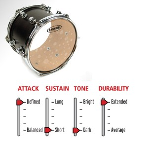 drum and guitar evans hydraulic drumhead 14. Black Bedroom Furniture Sets. Home Design Ideas